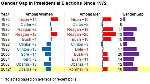 Gender Gap in Voting